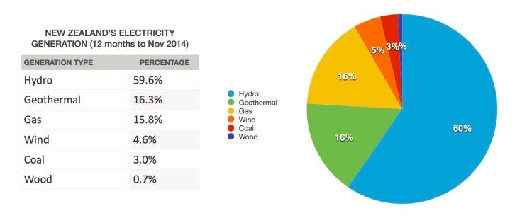 79% of New Zealand's electricity generation now comes from renewable sources (hydro, geothermal, wind, wood).