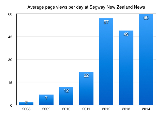 Average Page Views per Day 2014