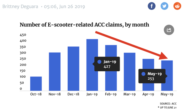e-Scooter 41% drop ACC.jpg