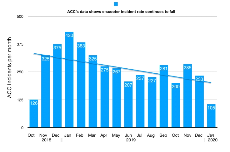 ACC accidents continue to fall Jan 2020