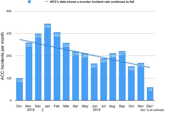 ACC e-scooter incidents til Nov 2019.jpg